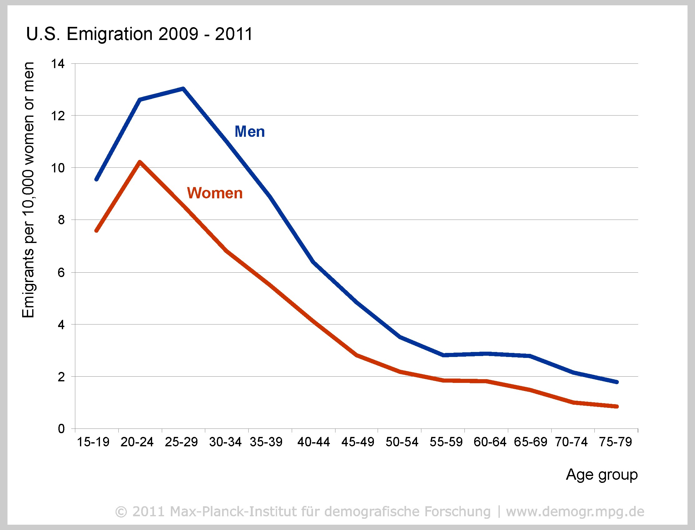 mpidr - you are where you e-mail: global migration trends discovered