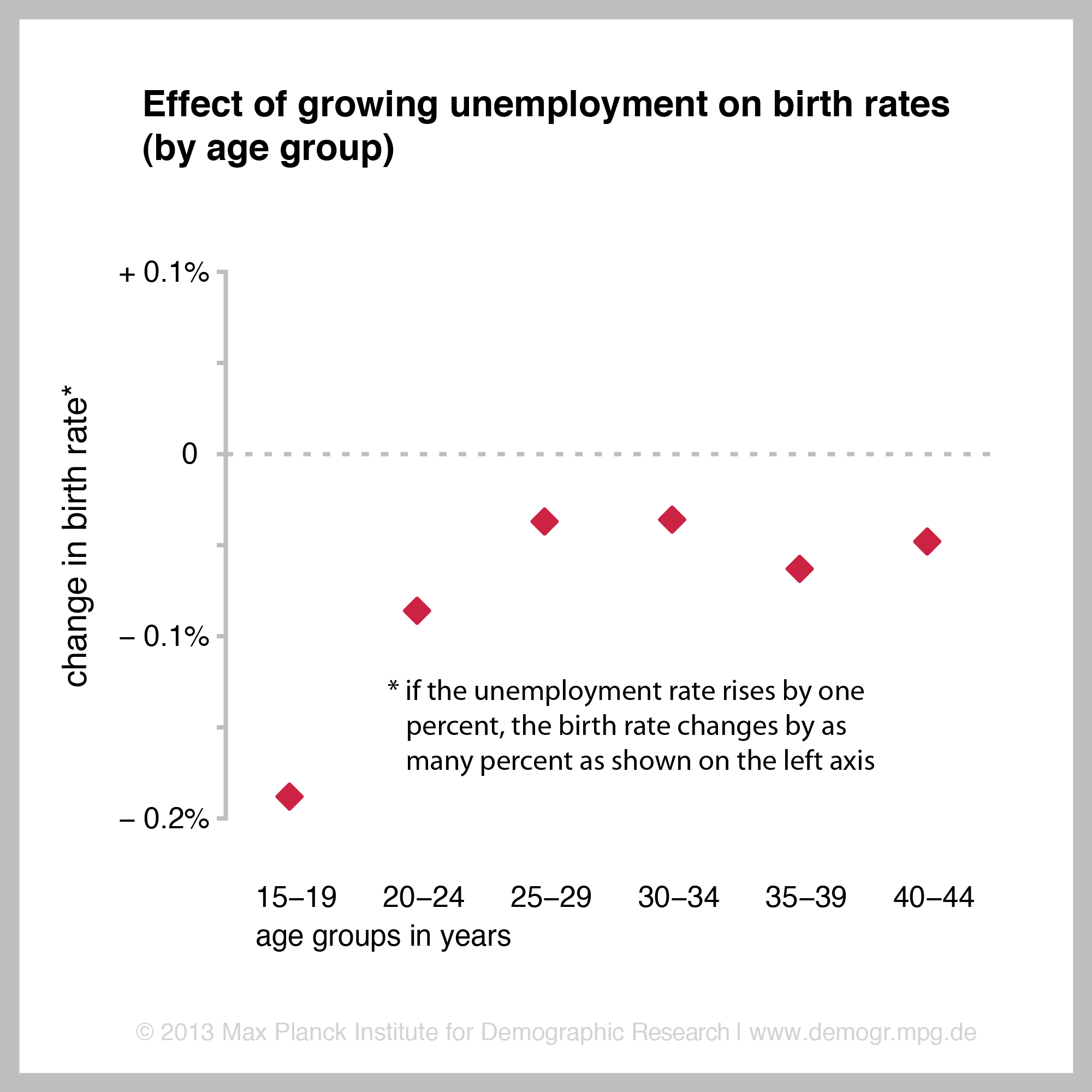 mpidr economic crisis lowers birth rates figure effect of growing unemployment on birth rates png